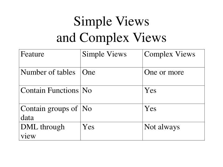 Simple Views