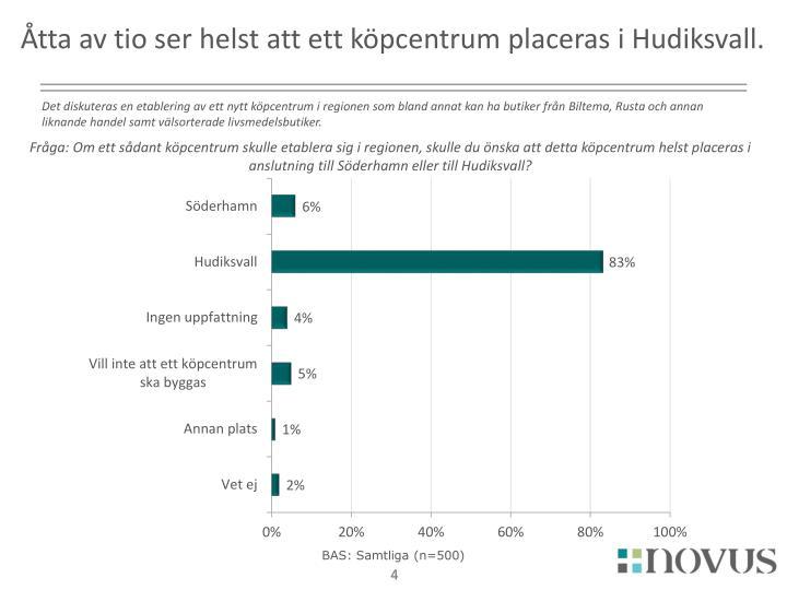 Åtta av tio ser helst att ett köpcentrum placeras i Hudiksvall.