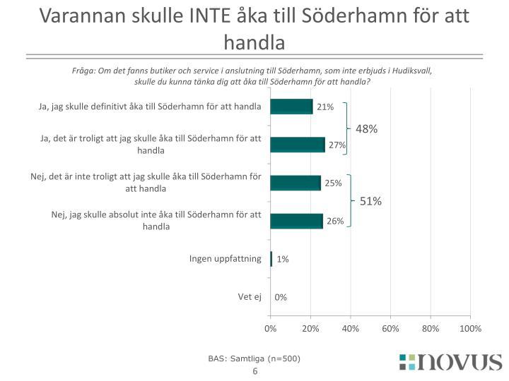 Varannan skulle INTE åka till Söderhamn för att handla