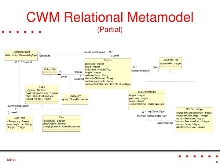 CWM Relational Metamodel