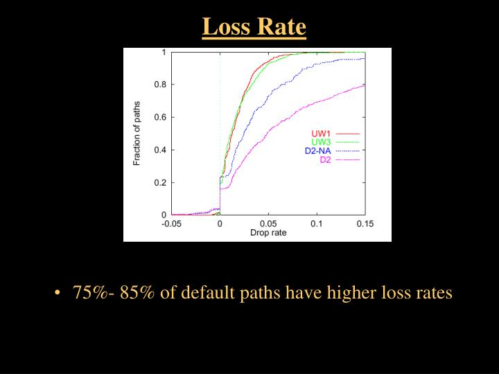 Loss Rate
