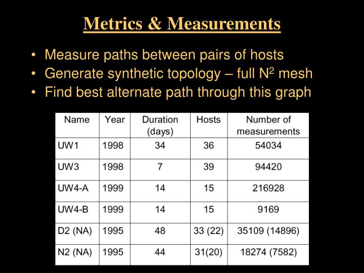 Metrics measurements