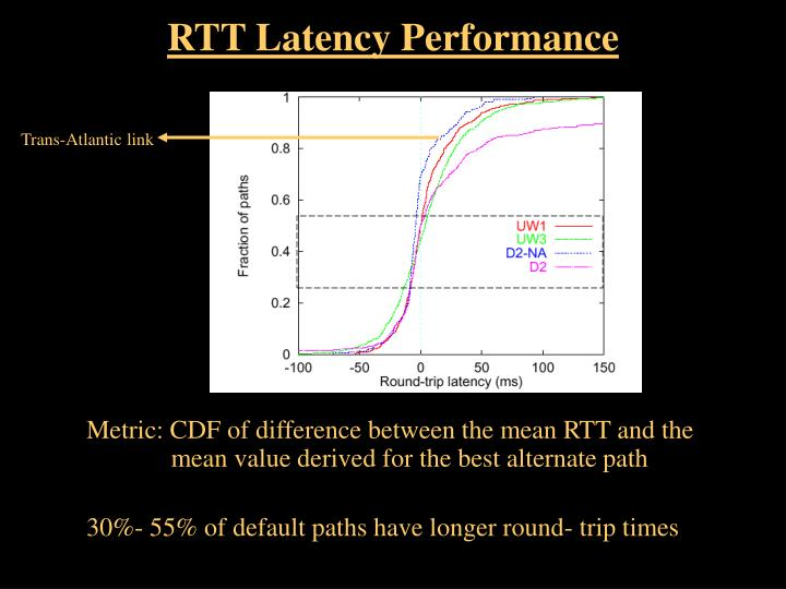 RTT Latency Performance