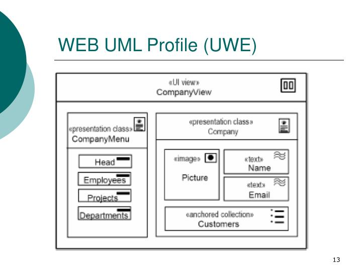 WEB UML Profile (UWE)