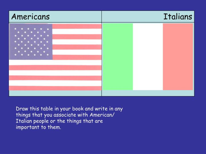 Draw this table in your book and write in any things that you associate with American/ Italian people or the things that are important to them.