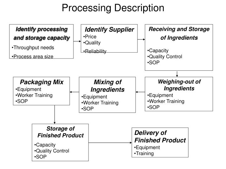 Processing Description
