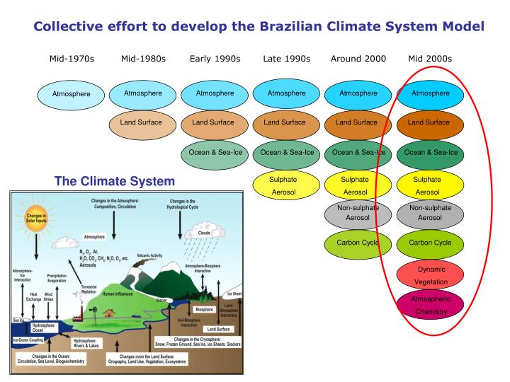 Collective effort to develop the Brazilian Climate System Model