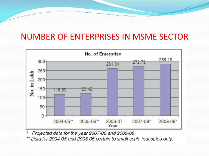 NUMBER OF ENTERPRISES IN MSME SECTOR