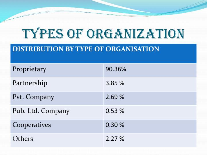 TYPES OF ORGANIZATION