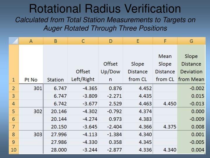 Rotational Radius Verification