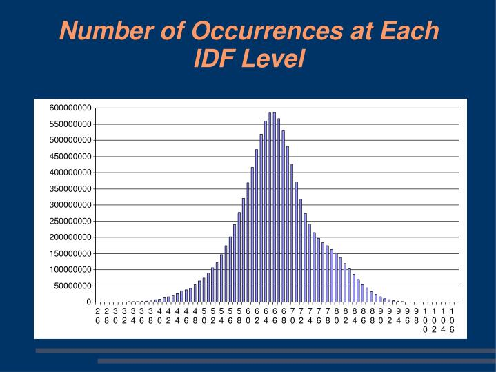 Number of Occurrences at Each IDF Level