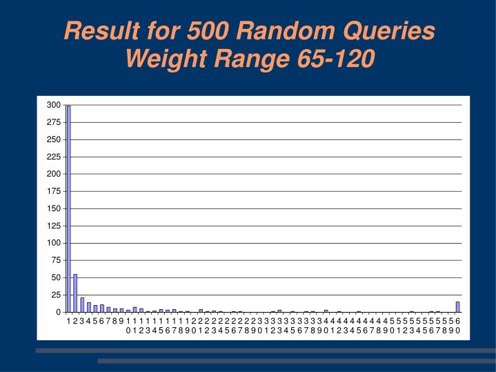 Result for 500 Random Queries Weight Range 65-120