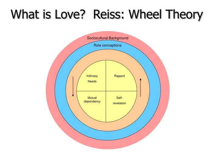 What is Love?  Reiss: Wheel Theory