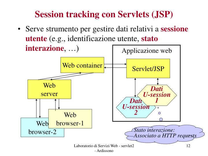 Session tracking con Servlets (JSP)
