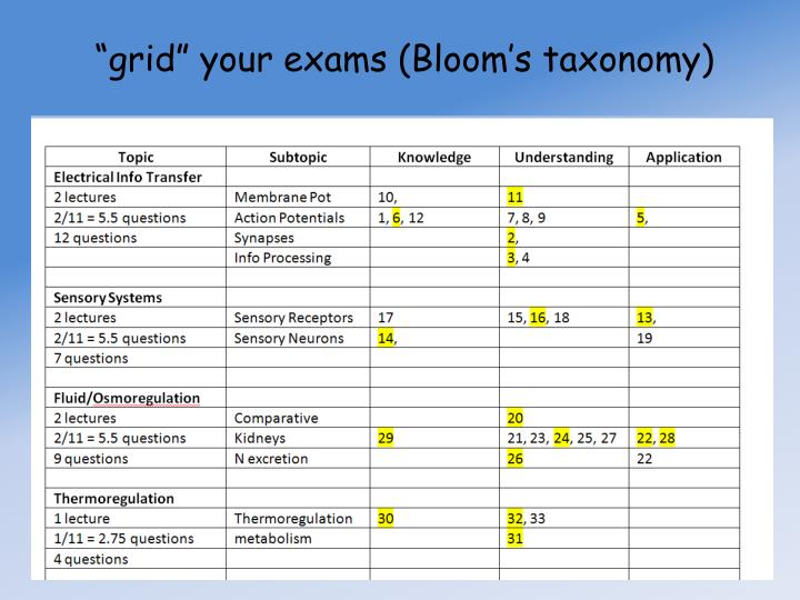 """grid"" your exams (Bloom's taxonomy)"
