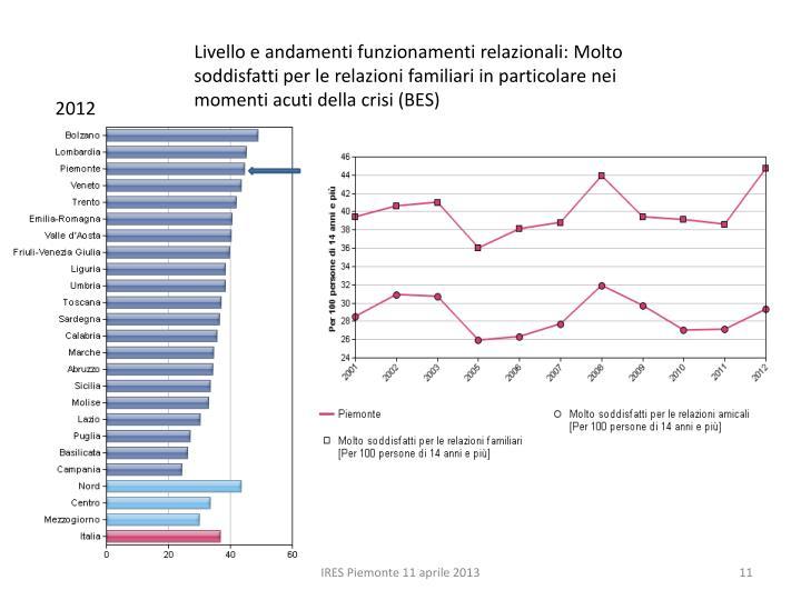 Livello e andamenti funzionamenti relazionali: Molto soddisfatti per le relazioni familiari in particolare nei momenti acuti della crisi (BES)
