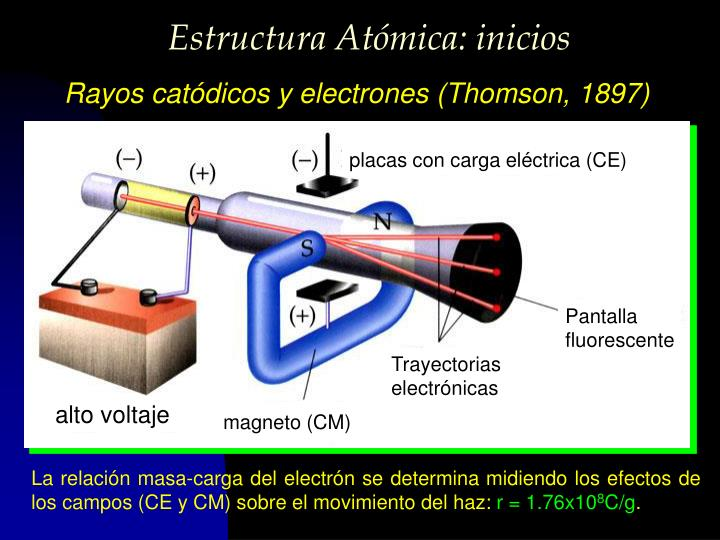 Estructura Atómica: inicios
