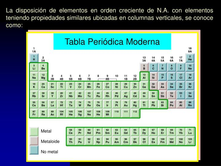 La disposición de elementos en orden creciente de N.A. con elementos teniendo propiedades similares ubicadas en columnas verticales, se conoce como: