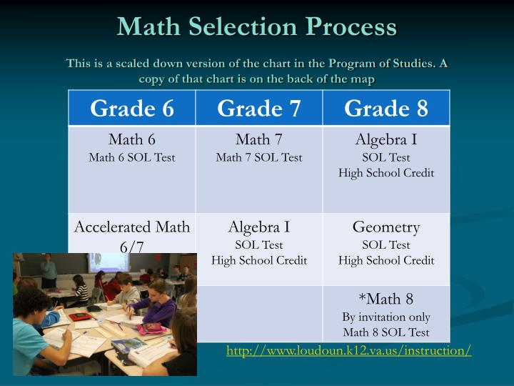 Math Selection Process