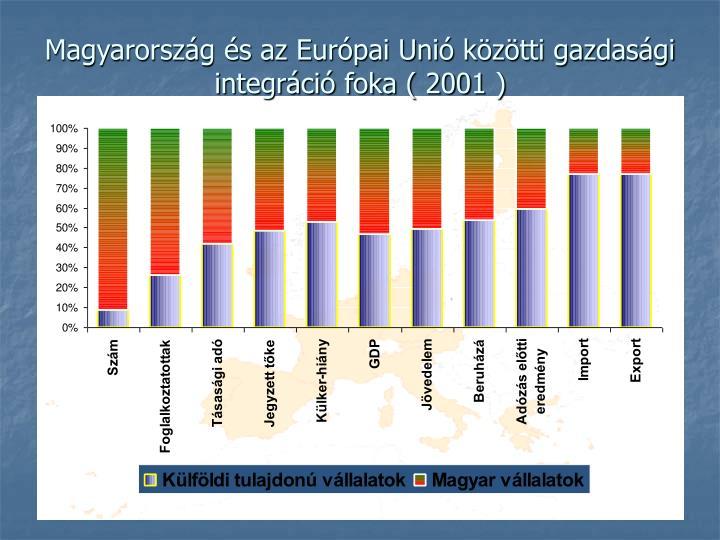 Magyarország és az Európai Unió közötti gazdasá