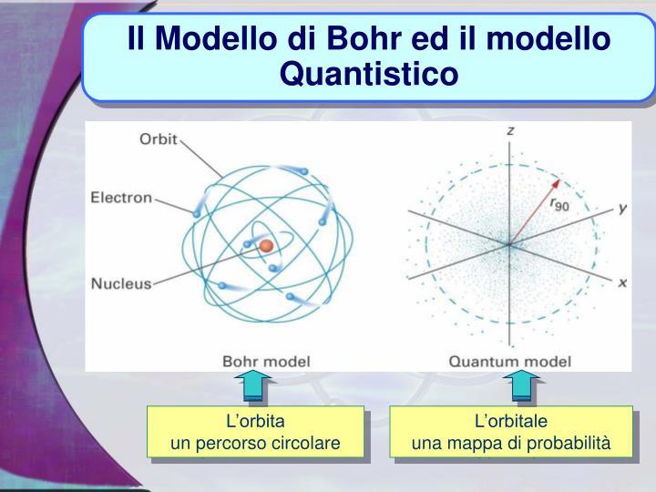 Il Modello di Bohr ed il modello Quantistico