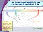 l emissione degli spettri dei gas confermano il modello di bohr
