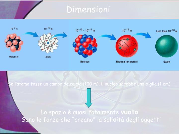 Se l'atomo fosse un campo da calcio (100 m), il nucleo sarebbe una biglia (1 cm)