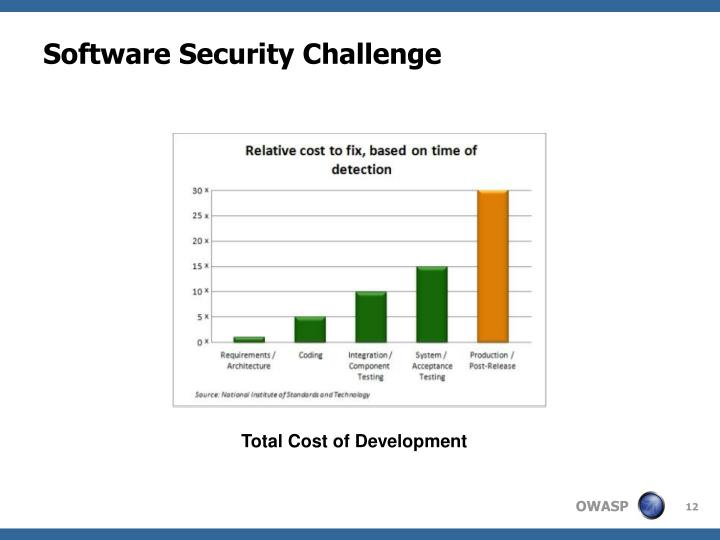 Software Security Challenge