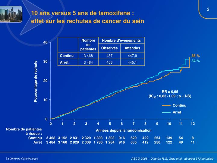 10 ans versus 5 ans de tamoxifene :