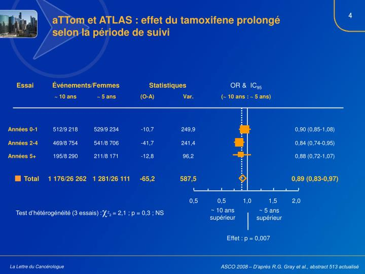 aTTom et ATLAS : effet du tamoxifene prolongé