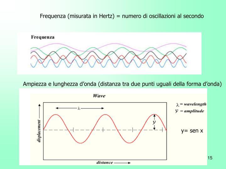 Frequenza (misurata in Hertz) = numero di oscillazioni al secondo