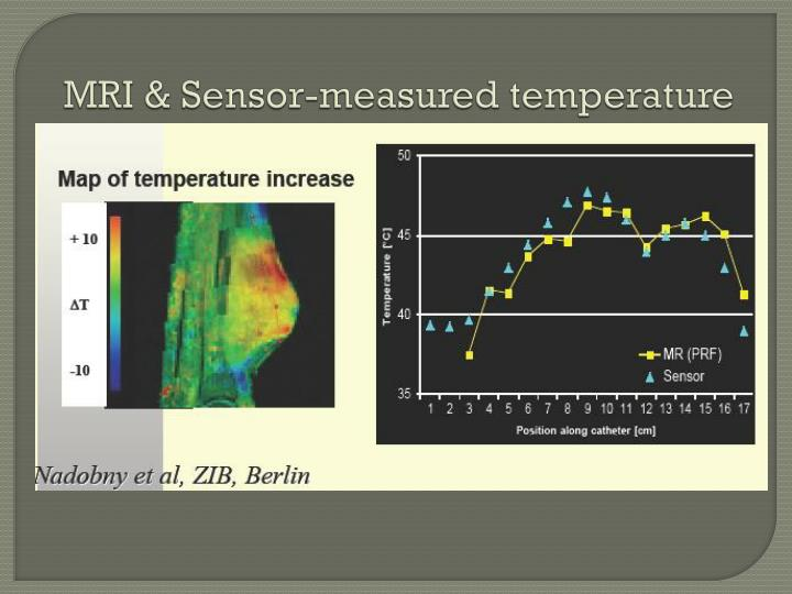 MRI & Sensor-measured