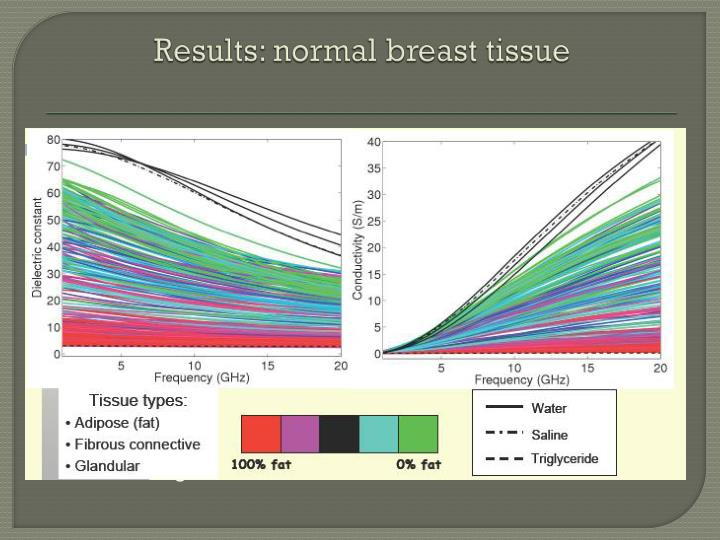 Results: normal breast