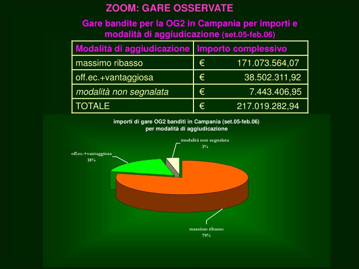ZOOM: GARE OSSERVATE