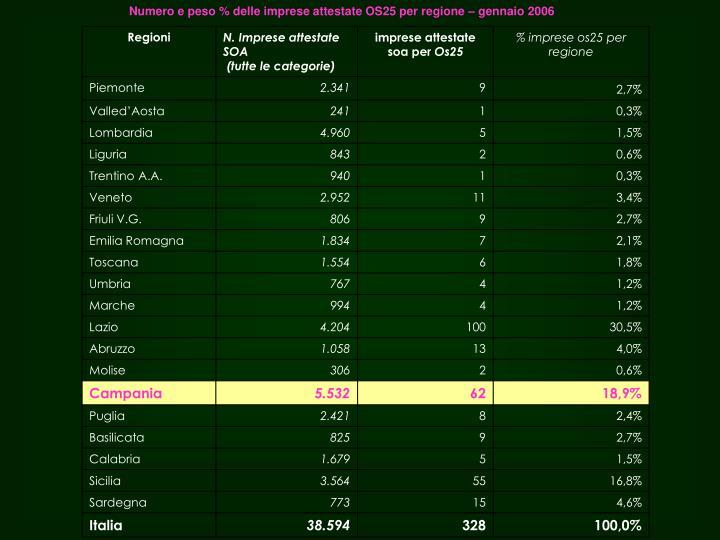 Numero e peso % delle imprese attestate OS25 per regione – gennaio 2006