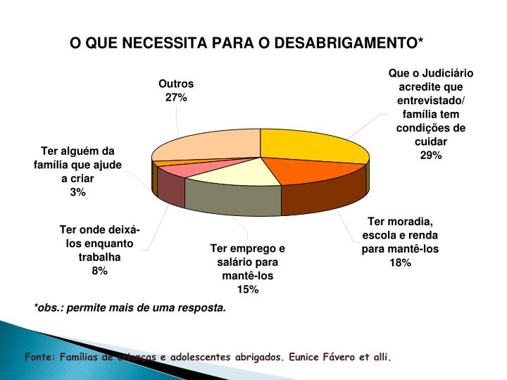 Fonte: Famílias de crianças e adolescentes abrigados. Eunice Fávero