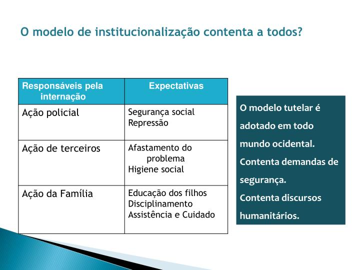 O modelo de institucionalização contenta a todos?