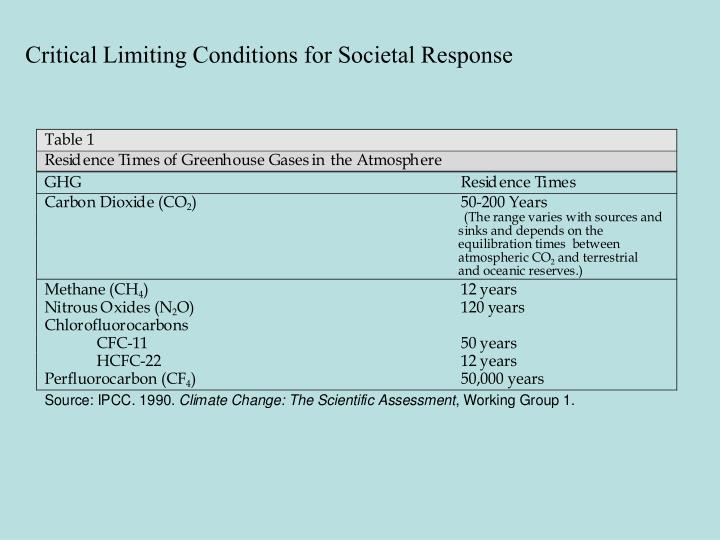 Critical Limiting Conditions for Societal Response