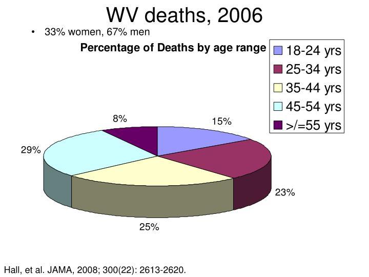 WV deaths, 2006