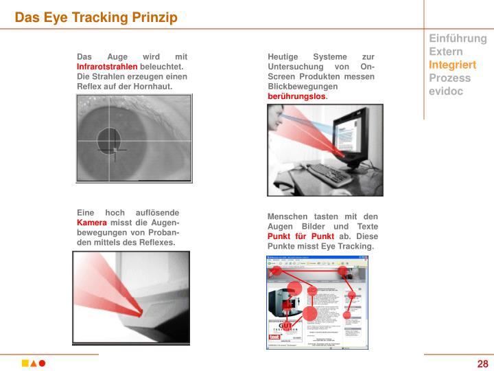 Heutige Systeme zur Untersuchung von On-Screen Produkten messen  Blickbewegungen