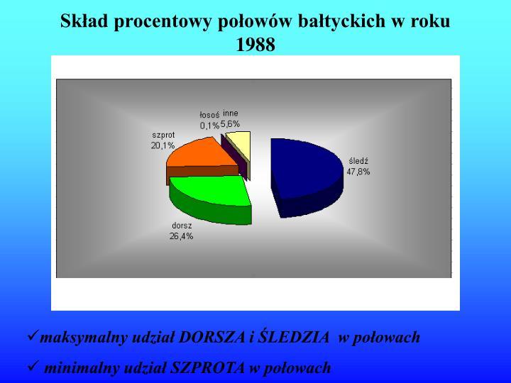 Skład procentowy połowów bałtyckich w roku 1988