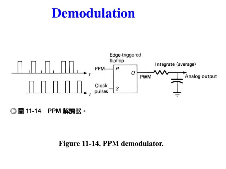 Figure 11-14. PPM demodulator.