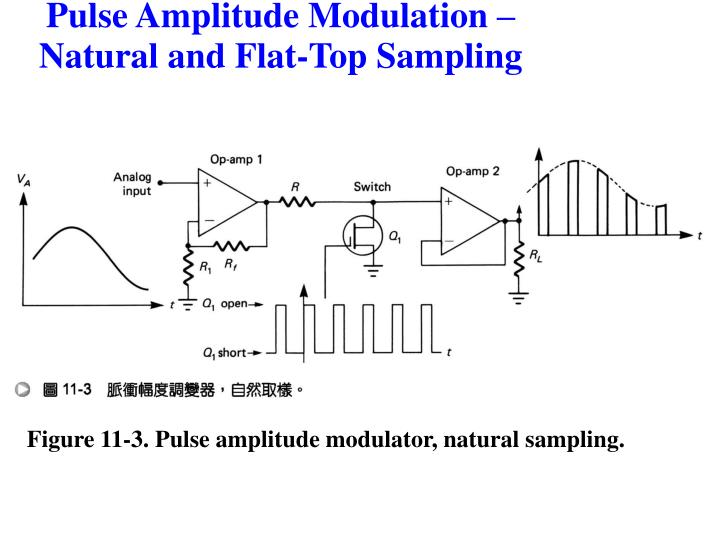 Figure 11-3. Pulse amplitude modulator, natural sampling.