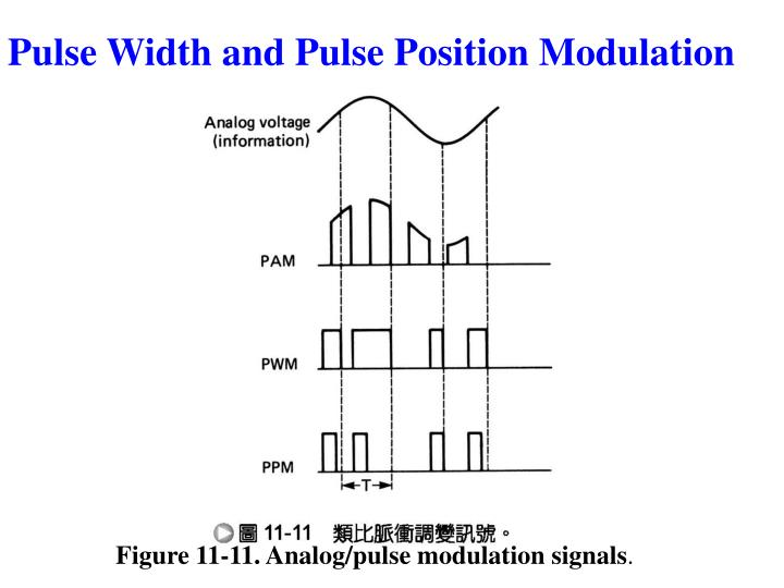 Figure 11-11. Analog/pulse modulation signals