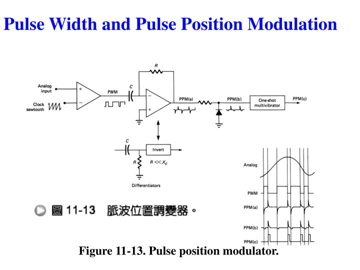 Figure 11-13. Pulse position modulator.