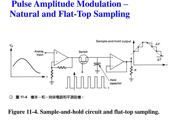 Figure 11-4. Sample-and-hold circuit and flat-top sampling.