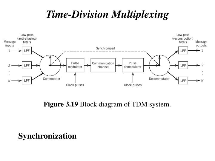 Time-Division Multiplexing