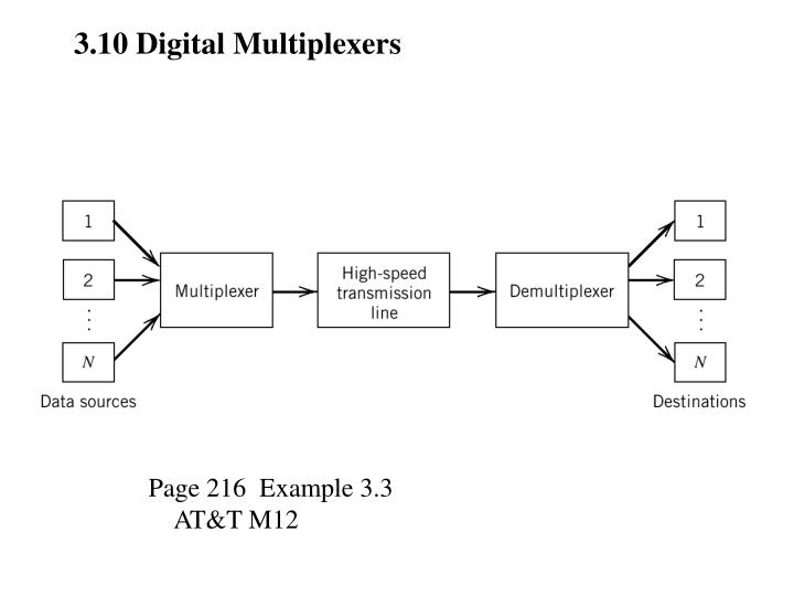 3.10 Digital Multiplexers