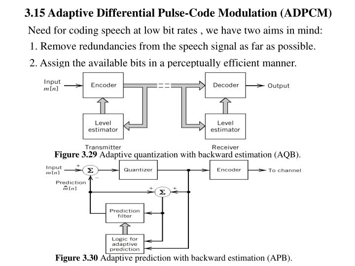 3.15 Adaptive Differential Pulse-Code Modulation (ADPCM)