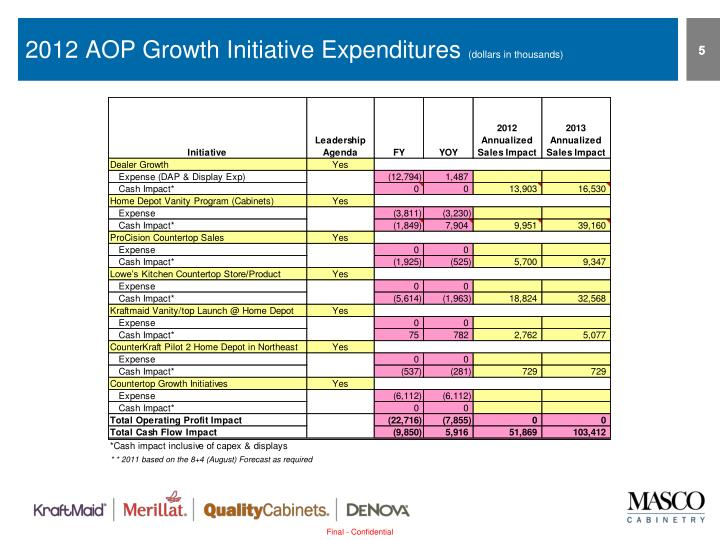 2012 AOP Growth Initiative Expenditures